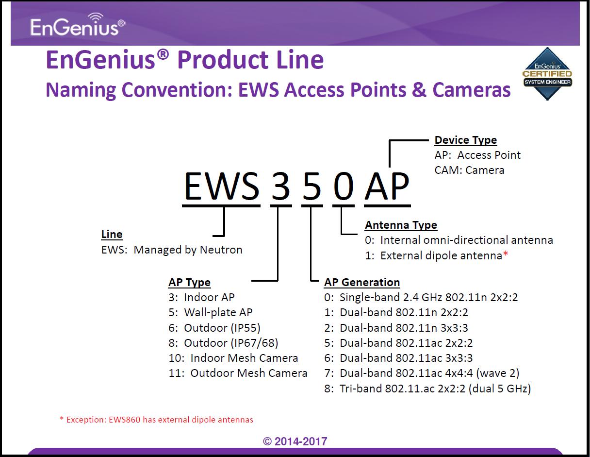Naming_EWS_Access_Points_and_Camera.png