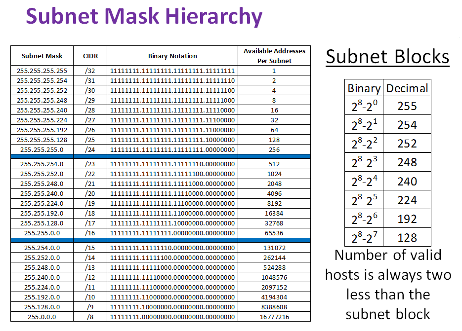 Subnet Mask And Cidr  How Many Valid Hosts Can Be Used On