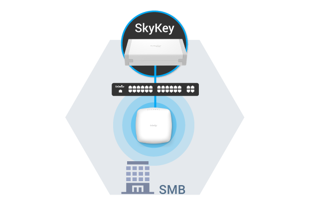 EnSky管理平台 - 介紹