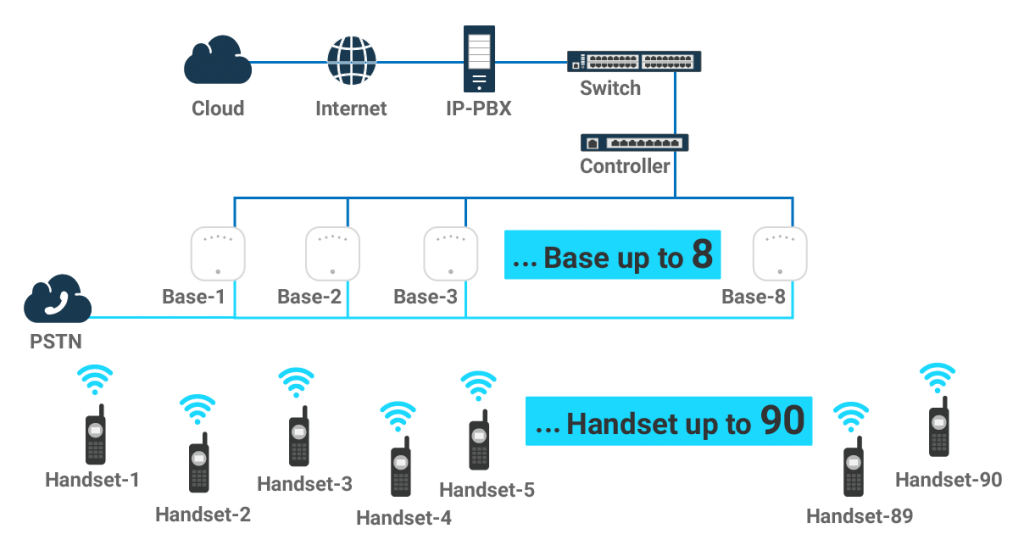 產品系列 – IP網路電話系統