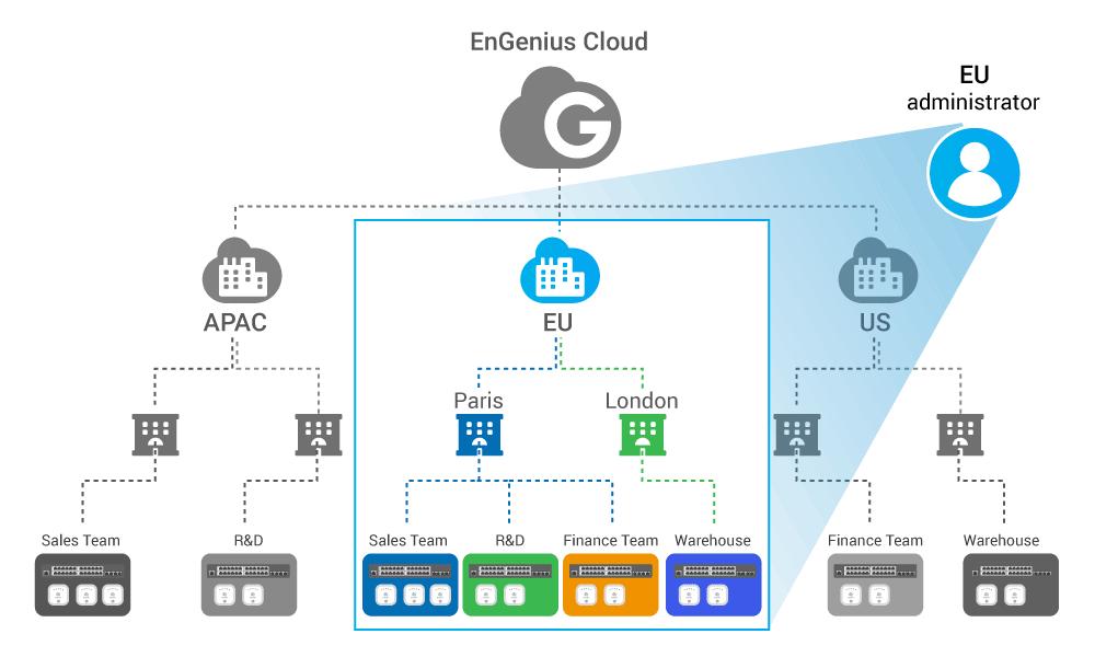 EnGenius台灣 - 恩睿科技