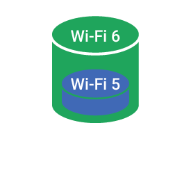 Wi-Fi 6 - 4X Capacity